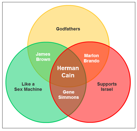 GOP Primary Candidate Venn Diagram #6: Herman Cain