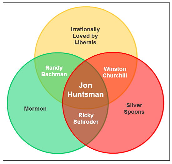 GOP Primary Candidate Venn Diagram #2: Jon Huntsman Jr.