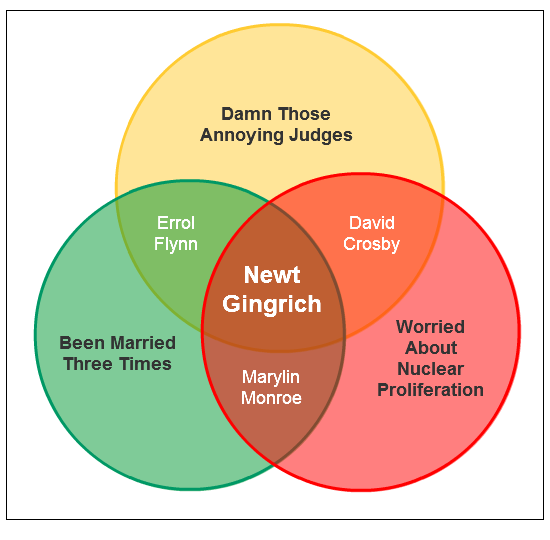 GOP Primary Candidate Venn Diagram #1: Newt Gingrich