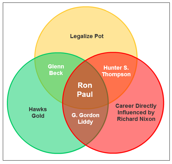 GOP Primary Candidate Venn Diagaram #8: Ron Paul