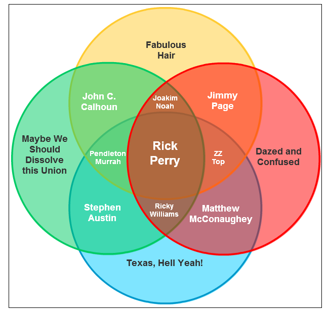 GOP Primary Candidate Venn Diagram #5: Rick Perry