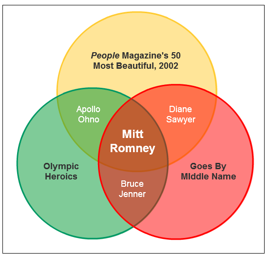 GOP Primary Candidate Venn Diagram #3: Willard Mitt Romney