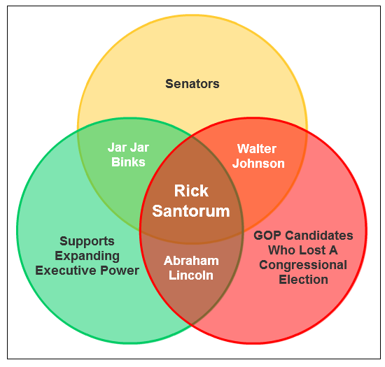 GOP Primary Candidate Venn Diagram #7: Rick Santorum