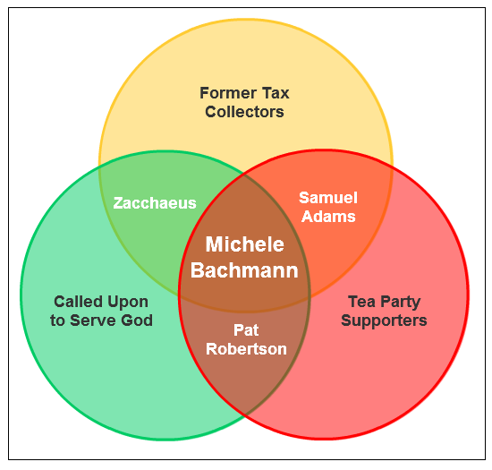 GOP Primary Candidate Venn Diagram #4: Michele Bachmann