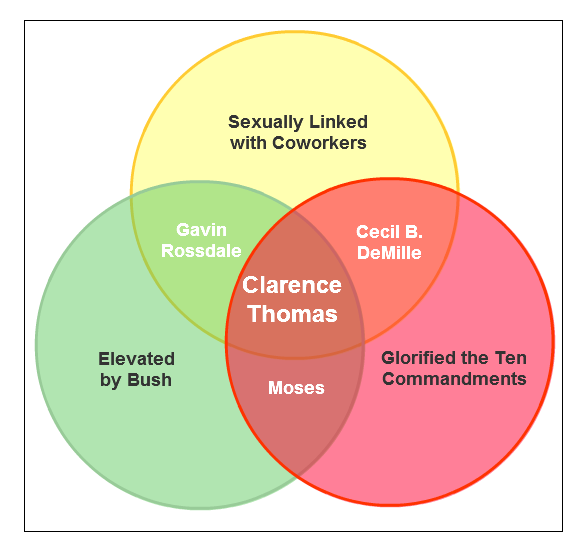 Supreme Court Justice Venn Diagram #1: Clarence Thomas