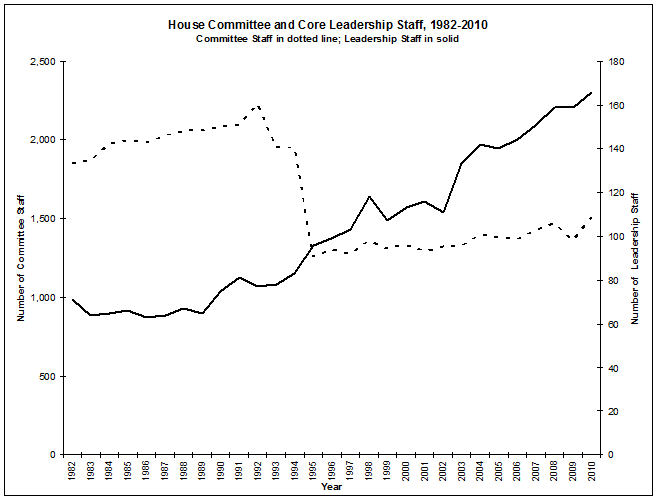Wonk n' roll: committee funding in the House