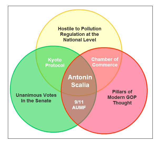 Supreme Court Justice Venn Diagram #3: Antonin Scalia